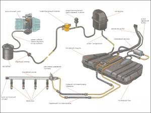 Топливная система автомобиля, ремонт, диагностика