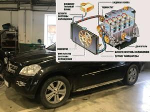 Ремонт системы охлаждения автомобилей